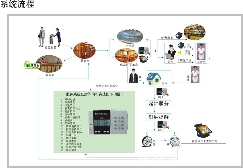 东莞桑拿足疗水疗足浴管理系统智能包房刷卡报钟器