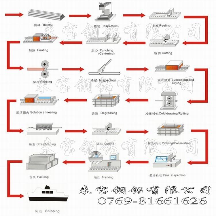 铝管生产流程_conew2