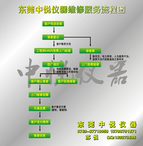 东莞市中悦仪器维修服务流程图标准版