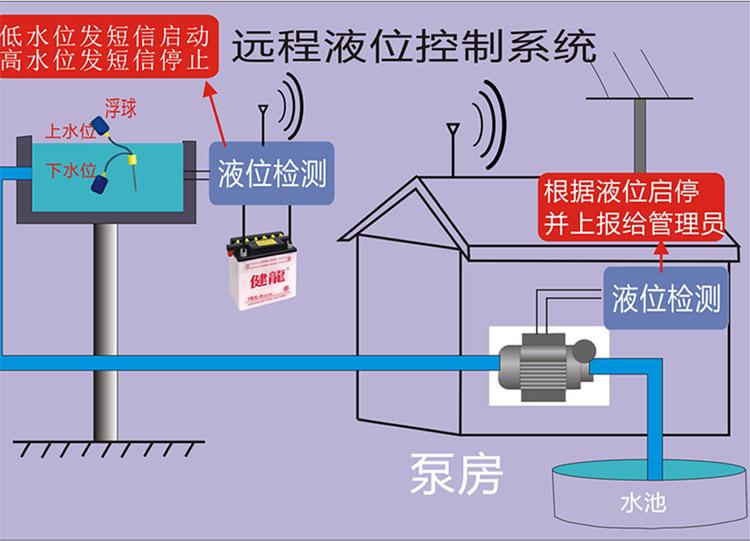 开关 无线液位控制器 无线水位控制器 远程抽水控制 水泵远程控制液